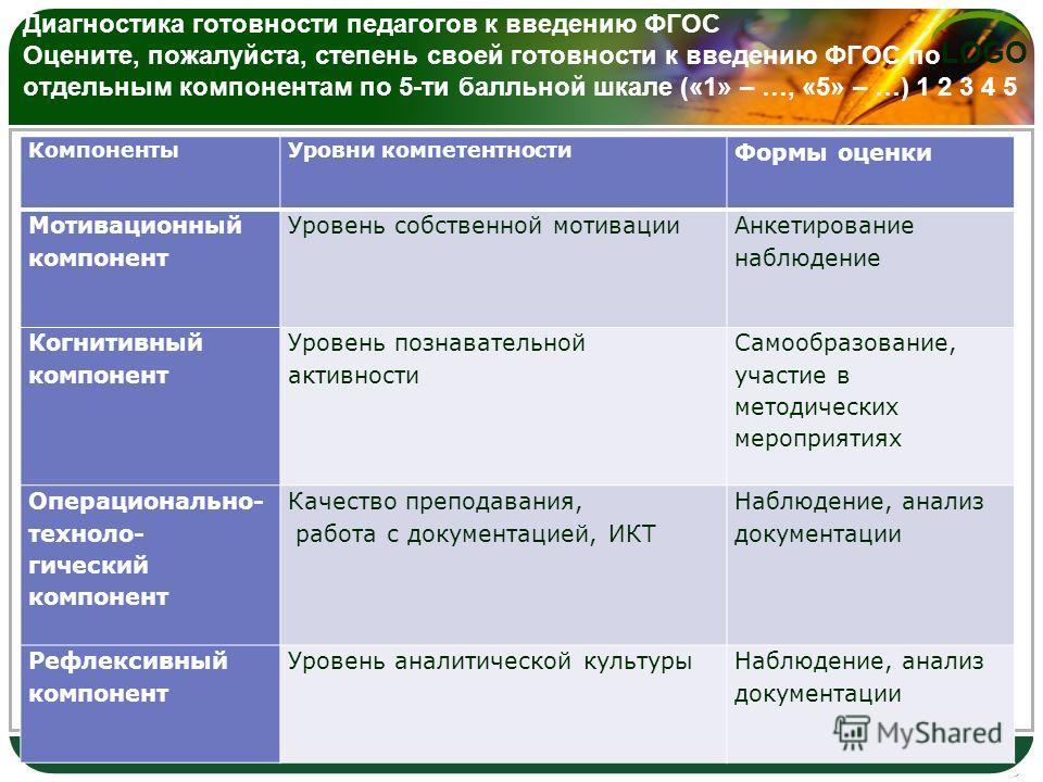 LOGO Диагностика готовности педагогов к введению ФГОС Оцените, пожалуйста, степень своей готовности к введению ФГОС по отдельным компонентам по 5-ти балльной шкале («1» – …, «5» – …) 1 2 3 4 5 Компоненты Уровни компетентности Формы оценки Мотивационн