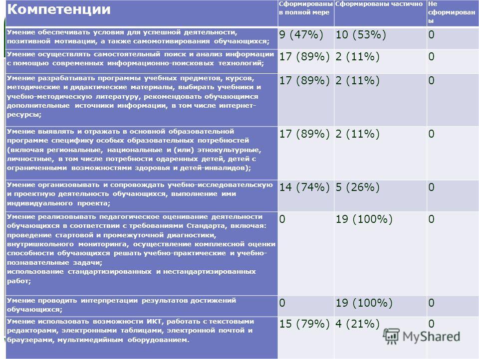 LOGO Компетенции Сформированы в полной мере Сформированы частично Не сформирован ы Умение обеспечивать условия для успешной деятельности, позитивной мотивации, а также само мотивирования обучающихся; 9 (47%)10 (53%)0 Умение осуществлять самостоятельн