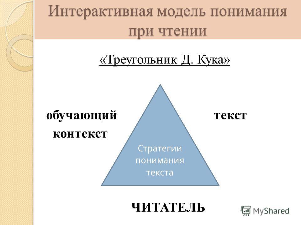 Интерактивная модель понимания при чтении «Треугольник Д. Кука» обучающий текст контекст ЧИТАТЕЛЬ Стратегии понимания текста