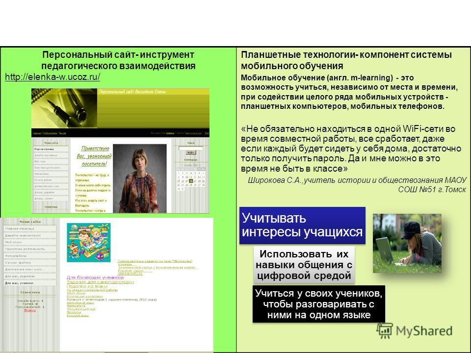 Персональный сайт- инструмент педагогического взаимодействия http://elenka-w.ucoz.ru/ Планшетные технологии- компонент системы мобильного обучения Мобильное обучение (англ. m-learning) - это возможность учиться, независимо от места и времени, при сод
