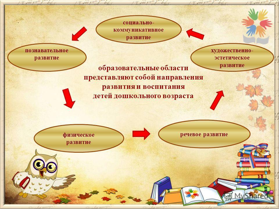 образовательные области представляют собой направления развития и воспитания детей дошкольного возраста познавательное развитие социально- коммуникативное развитие художественно- эстетическое развитие физическое развитие речевое развитие