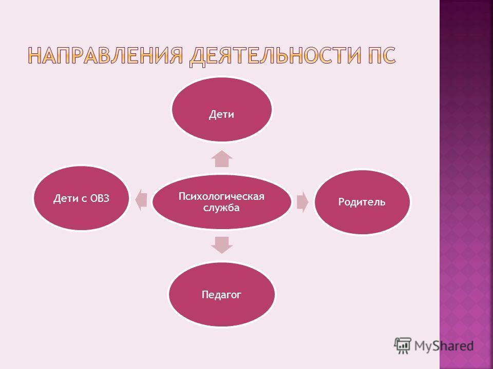Психологическая служба Дети Родитель ПедагогДети с ОВЗ