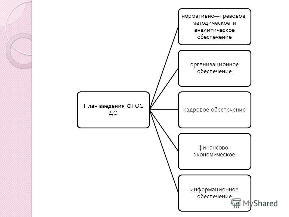 План введения ФГОС ДО нормативно правовое, методическое и аналитическое обеспечение организационное обеспечение кадровое обеспечение финансово - экономическое информационное обеспечение