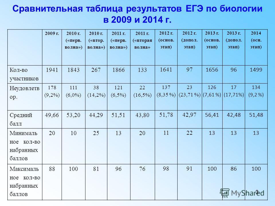 3 Сравнительная таблица результатов ЕГЭ по биологии в 2009 и 2014 г. 2009 г. 2010 г. («перов. волна») 2010 г. («втор. волна») 2011 г. («перов. волна») 2011 г. («вторая волна» 2012 г. (основ. этап) 2012 г. (допол. этап) 2013 г. (основ. этап) 2013 г. (