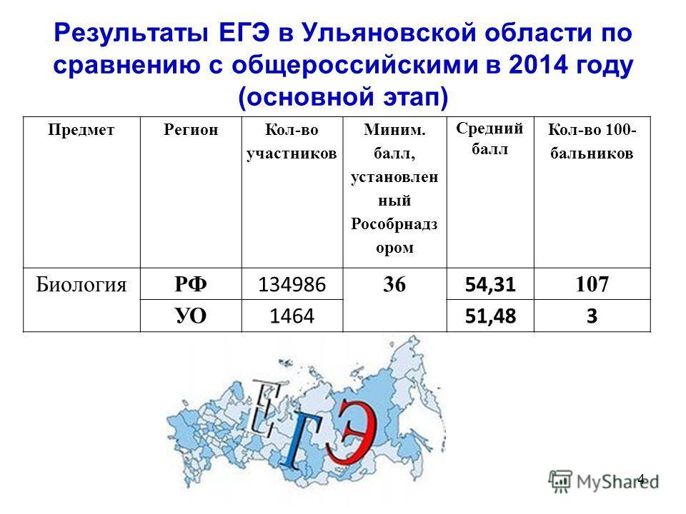 Результаты ЕГЭ в Ульяновской области по сравнению с общероссийскими в 2014 году (основной этап) Предмет Регион Кол-во участников Миним. балл, установленный Рособрнадз ором Средний балл Кол-во 100- сальников БиологияРФ 134986 36 54,31 107 УО 146451,48