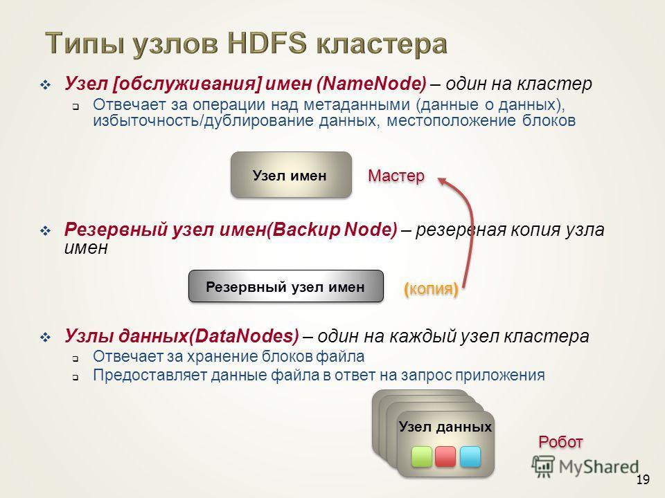 Узел [обслуживания] имен (NameNode) – один на кластер Отвечает за операции над метаданными (данные о данных), избыточность/дублирование данных, местоположение блоков Резервный узел имен(Backup Node) – резервная копия узла имен Узлы данных(DataNodes)