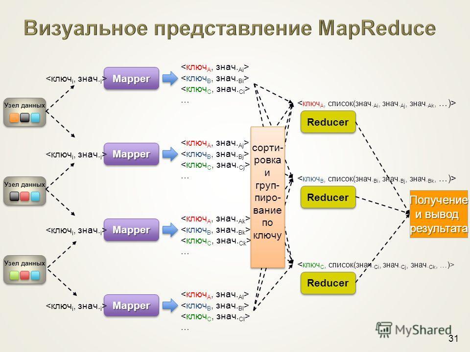 31 … … … … Получение и вывод результата Reducer Reducer Reducer сорти- ровка и груп- пиро- вание по ключу сорти- ровка и груп- пиро- вание по ключу Узел данных MapperMapper MapperMapper MapperMapper MapperMapper