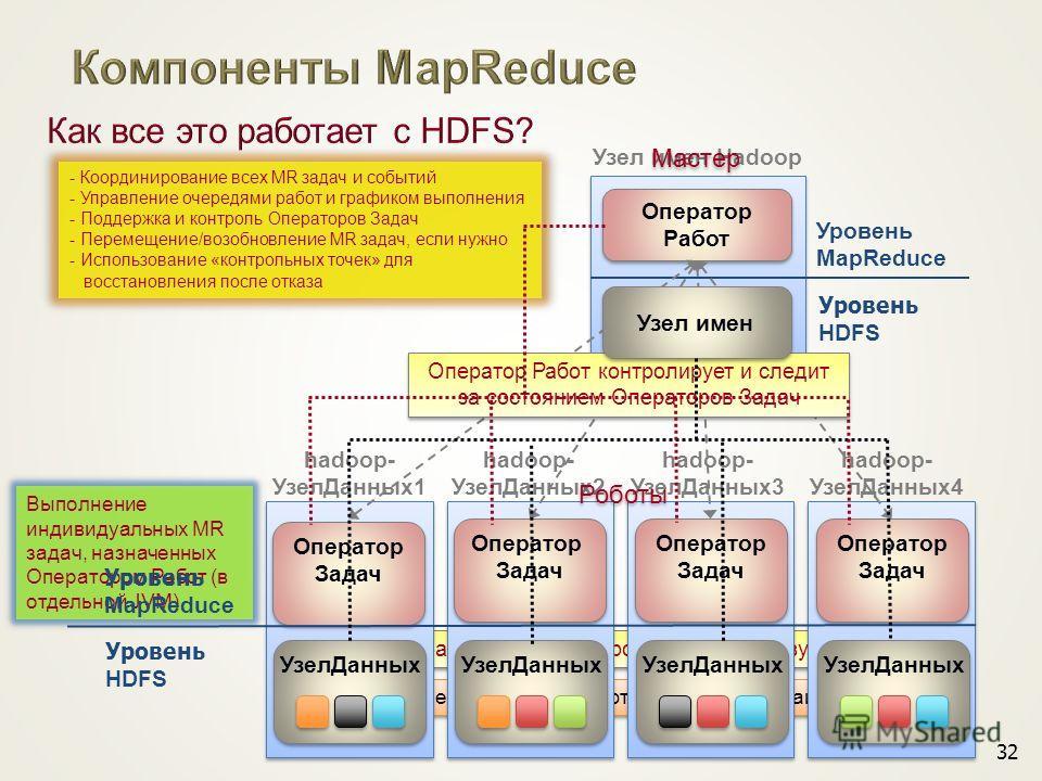 Опер Задач сохраняет промежуточные результаты Промежуточные данные сохраняются в локальной файловой системе Уровень MapReduce Уровень HDFS Узел имен Hadoop hadoop- Узел Данных 1 hadoop- Узел Данных 2 hadoop- Узел Данных 3 hadoop- Узел Данных 4 32 Опе