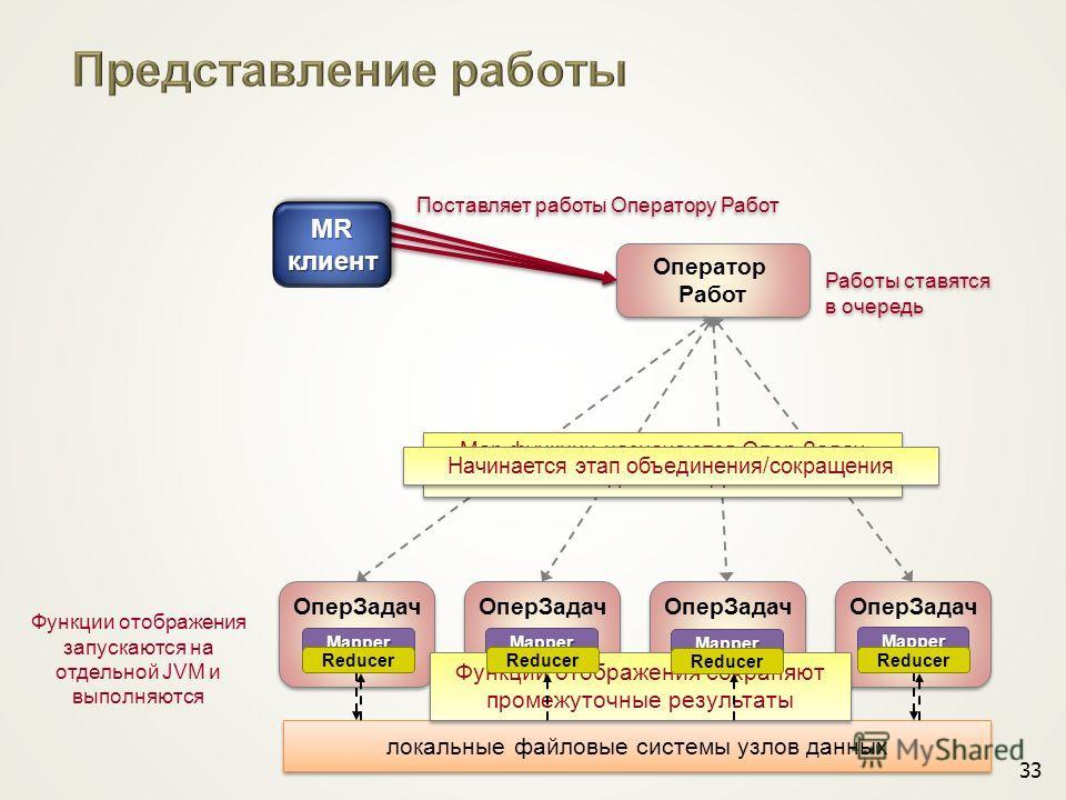 33 Оператор Работ Оператор Работ Опер Задач локальные файловые системы узлов данных Map функции назначаются Опер.Задач на каждом Узле Данных Map функции назначаются Опер.Задач на каждом Узле Данных Поставляет работы Оператору Работ MRклиентMRклиент Р