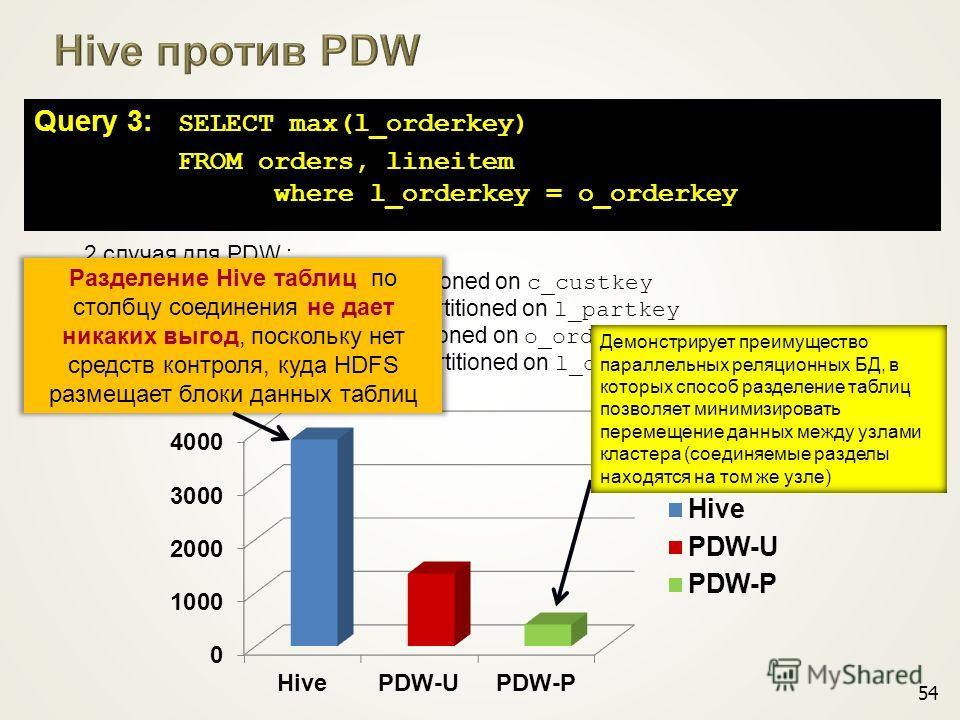 2 случая для PDW : i) PDW-U: orders partitioned on c_custkey lineitem partitioned on l_partkey ii) PDW-P: orders partitioned on o_orderkey lineitem partitioned on l_orderkey 54 Демонстрирует преимущество параллельных реляционных БД, в которых способ