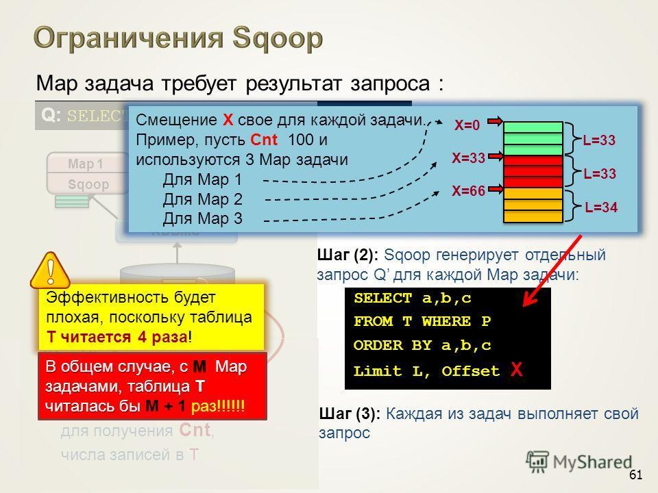 RDBMS Map 1 Sqoop Map 2 Sqoop Map 3 Sqoop Cnt Q: SELECT a,b,c FROM T WHERE P Map задача требует результат запроса : Шаг (2): Sqoop генерирует отдельный запрос Q для каждой Map задачи: SELECT a,b,c FROM T WHERE P ORDER BY a,b,c Limit L, Offset X Шаг (
