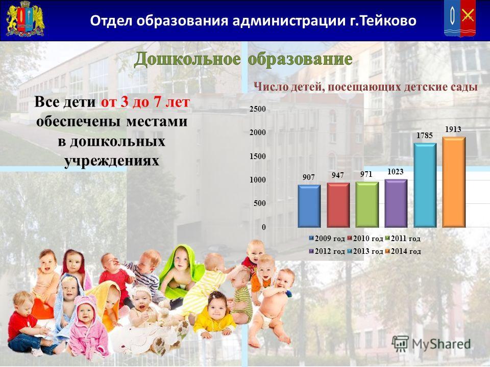 Отдел образования администрации г.Тейково Все дети от 3 до 7 лет обеспечены местами в дошкольных учреждениях