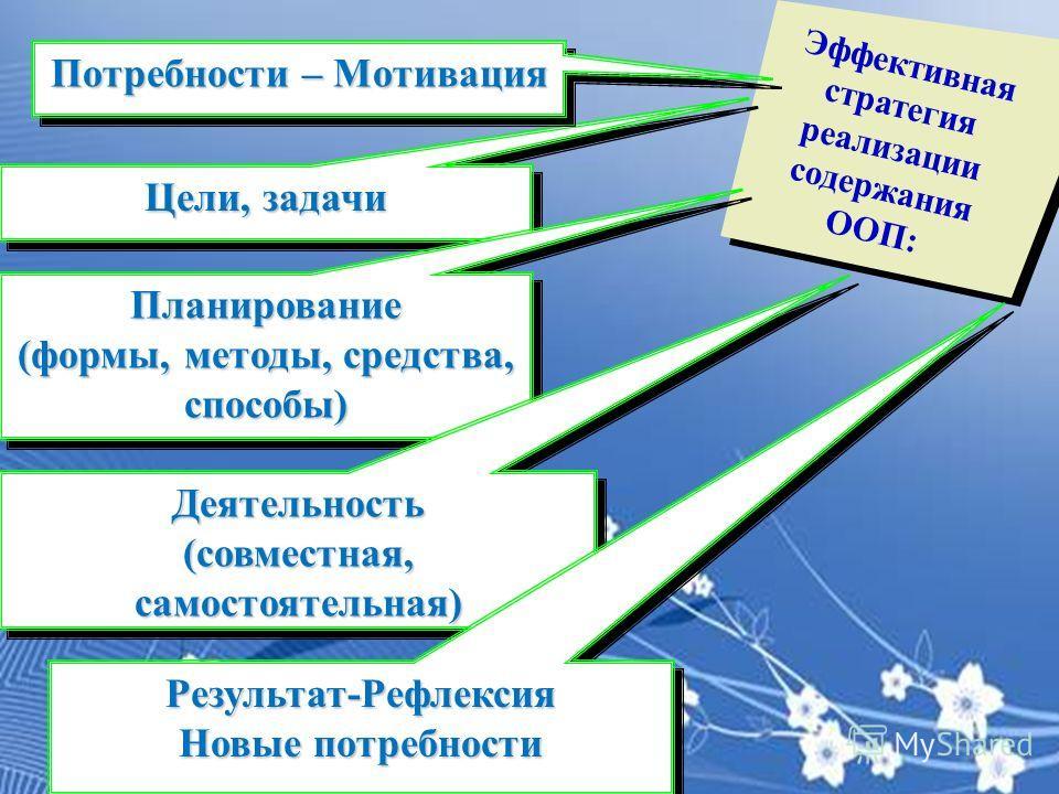 Эффективная стратегия реализации содержания ООП: Цели, задачи Планирование (формы, методы, средства, способы) Планирование Деятельность (совместная, самостоятельная) Деятельность Результат-Рефлексия Новые потребности Результат-Рефлексия Потребности –