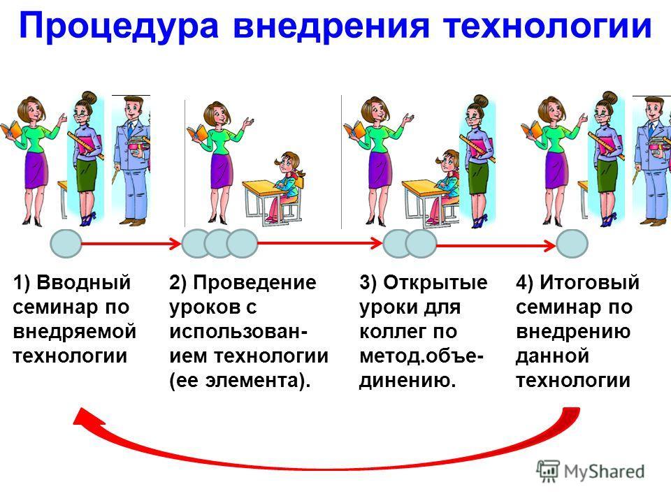 Процедура внедрения технологии 2) Проведение уроков с использованием технологии (ее элемента). 1) Вводный семинар по внедряемой технологии 3) Открытые уроки для коллег по метод.объединению. 4) Итоговый семинар по внедрению данной технологии