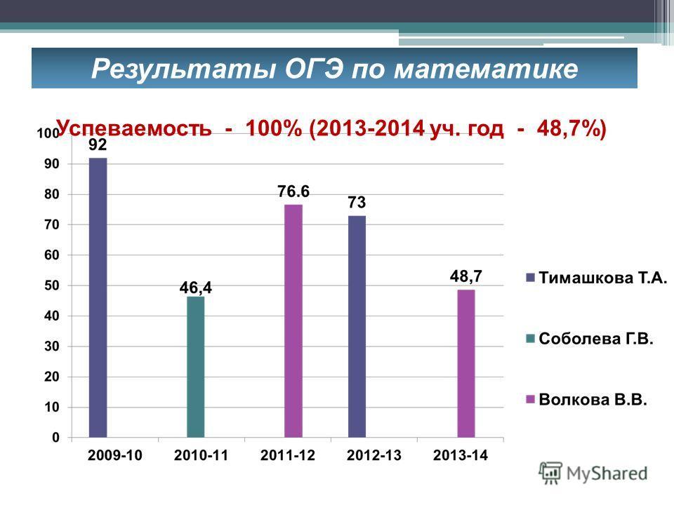 Результаты ОГЭ по математике Успеваемость - 100% (2013-2014 уч. год - 48,7%)