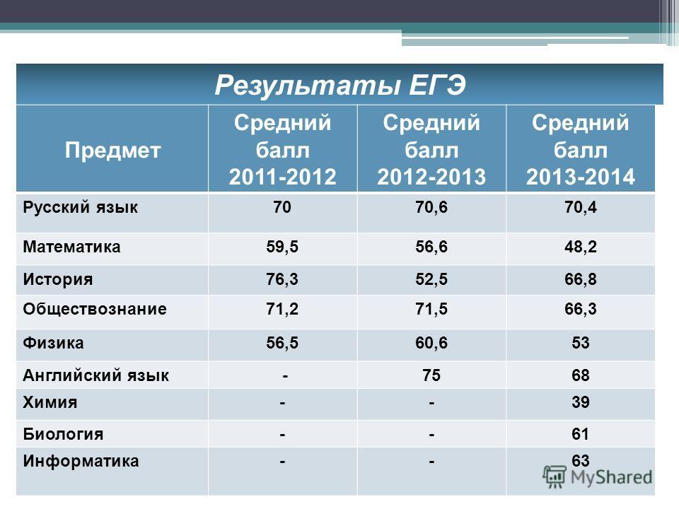 Результаты ЕГЭ Предмет Средний балл 2011-2012 Средний балл 2012-2013 Средний балл 2013-2014 Русский язык 7070,670,4 Математика 59,556,648,2 История 76,352,566,8 Обществознание 71,271,566,3 Физика 56,560,653 Английский язык -7568 Химия--39 Биология--6