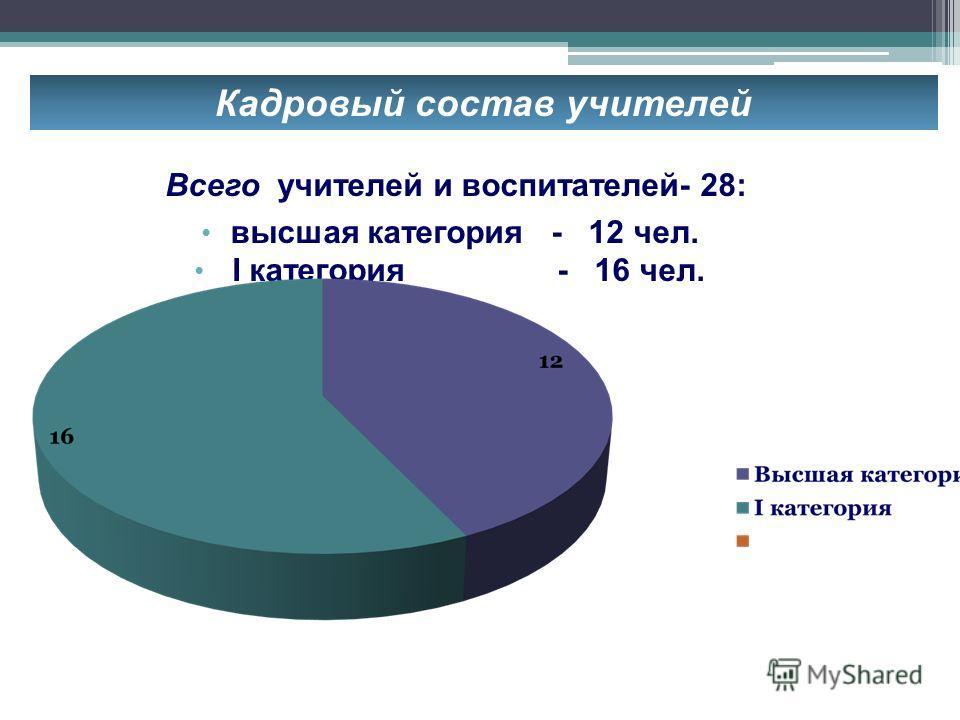 Кадровый состав учителей Всего учителей и воспитателей- 28: высшая категория - 12 чел. I категория - 16 чел.