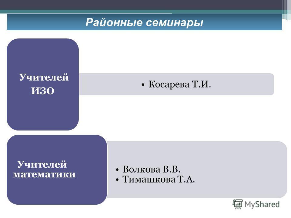 Районные семинары Косарева Т.И. Учителей ИЗО Волкова В.В. Тимашкова Т.А. Учителей математики