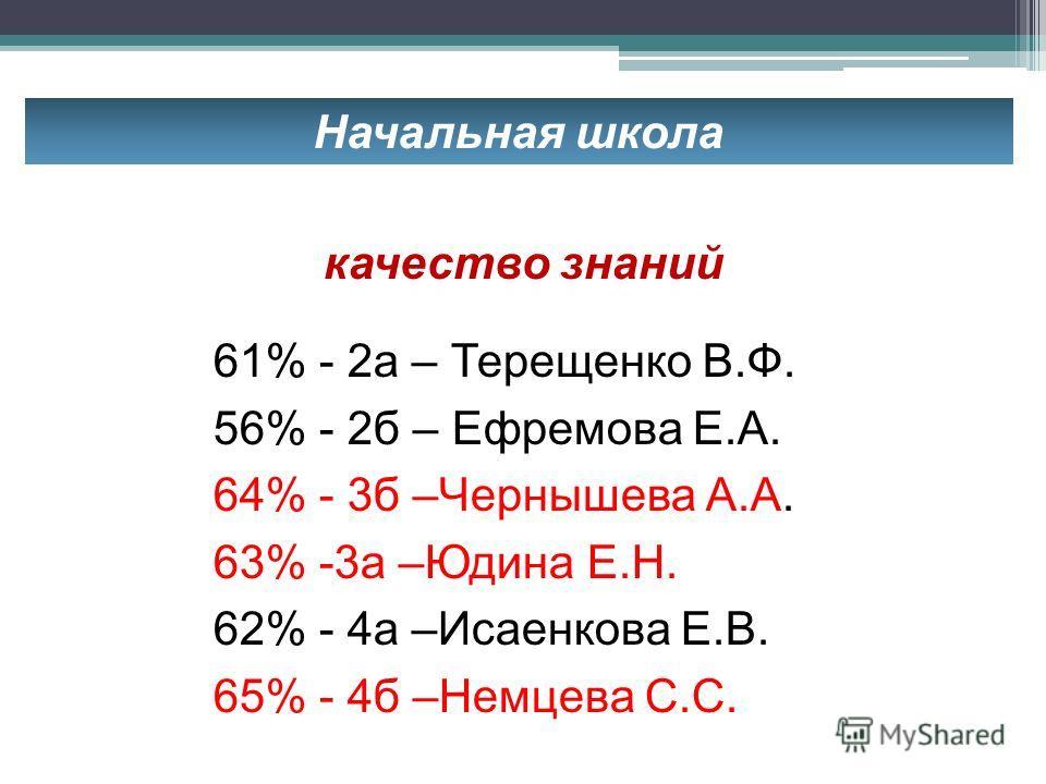 Начальная школа 61% - 2 а – Терещенко В.Ф. 56% - 2 б – Ефремова Е.А. 64% - 3 б –Чернышева А.А. 63% -3 а –Юдина Е.Н. 62% - 4 а –Исаенкова Е.В. 65% - 4 б –Немцева С.С. качество знаний