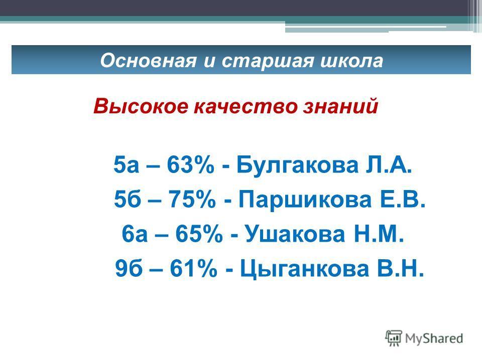 Основная и старшая школа 5 а – 63% - Булгакова Л.А. 5 б – 75% - Паршикова Е.В. 6 а – 65% - Ушакова Н.М. 9 б – 61% - Цыганкова В.Н. Высокое качество знаний