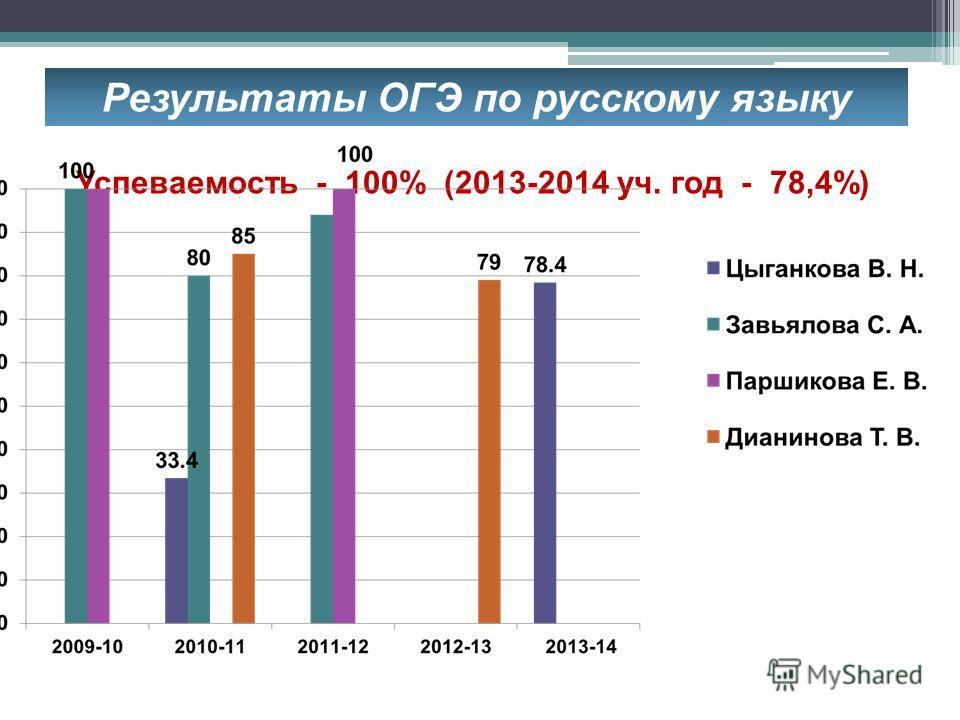 Результаты ОГЭ по русскому языку Успеваемость - 100% (2013-2014 уч. год - 78,4%)