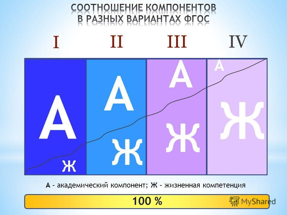 A A A A Ж Ж Ж Ж A – академический компонент; Ж – жизненная компетенция I 100 % IIIIIIV