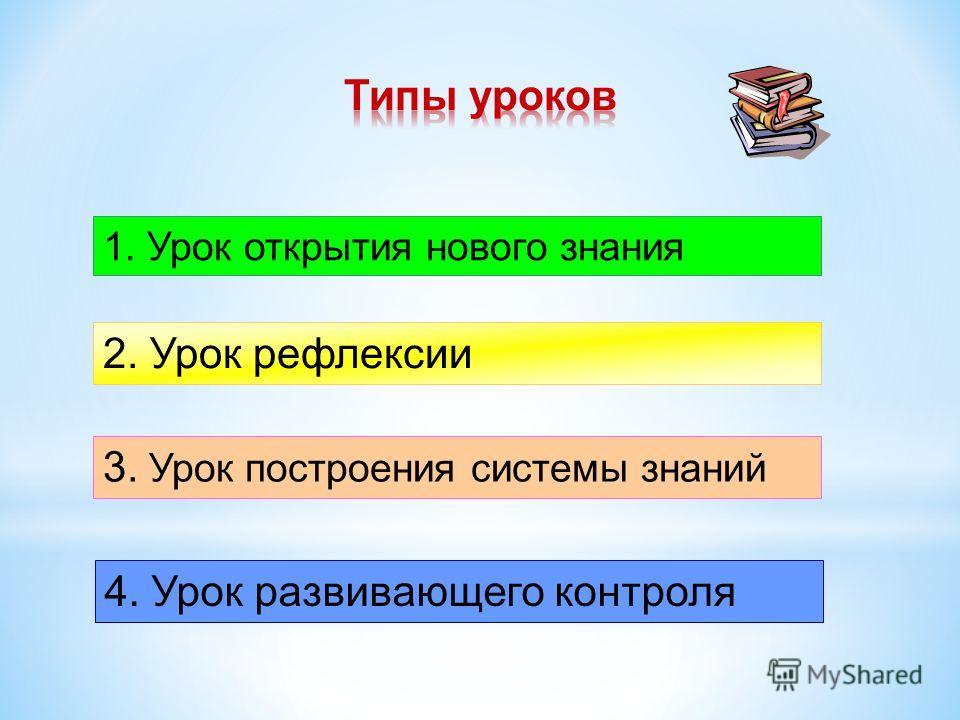 1. Урок открытия нового знания 2. Урок рефлексии 3. Урок построения системы знаний 4. Урок развивающего контроля