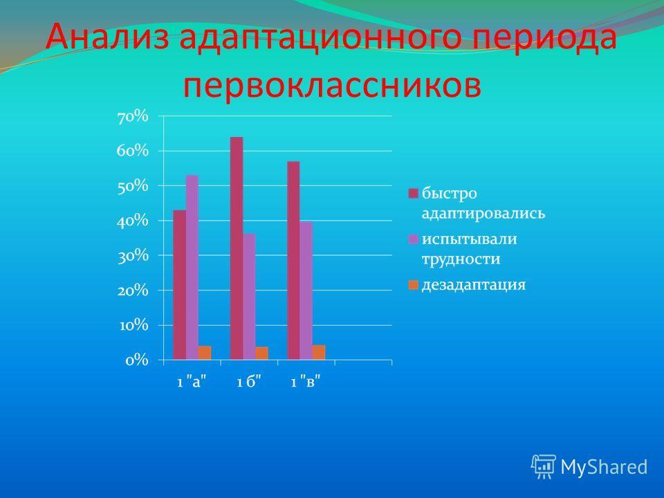 Анализ адаптационного периода первоклассников