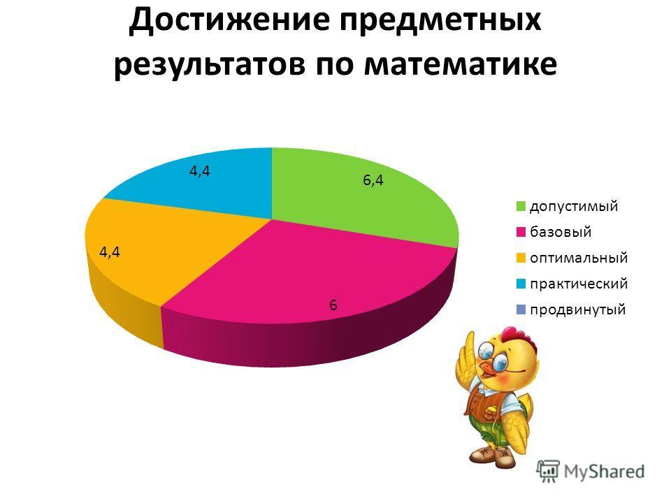 Достижение предметных результатов по математике