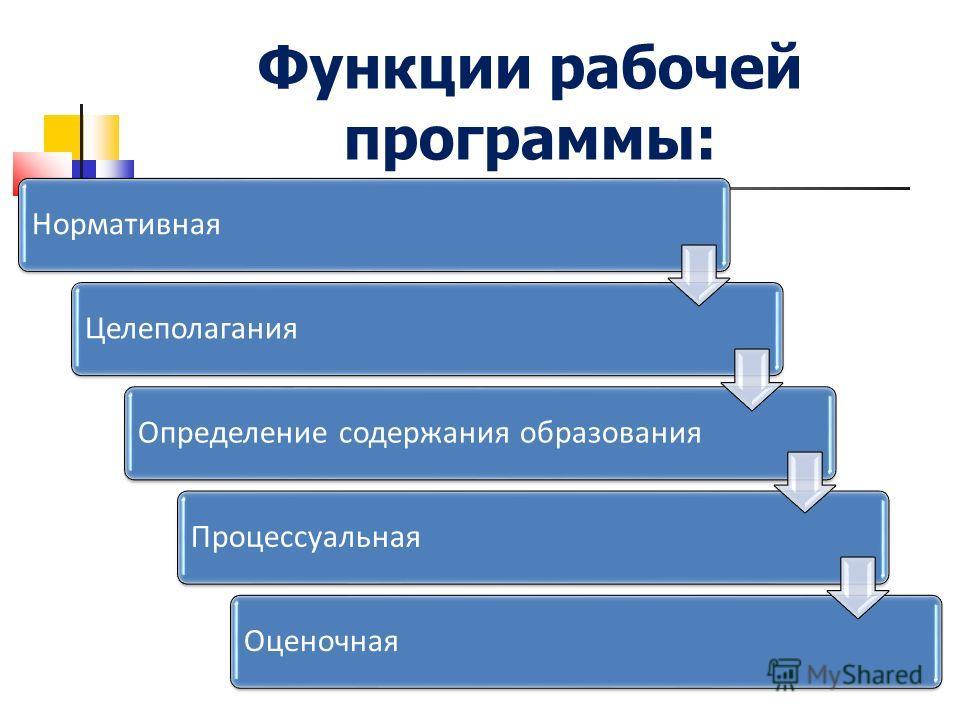 Функции рабочей программы: Нормативная ЦелеполаганияОпределение содержания образования ПроцессуальнаяОценочная
