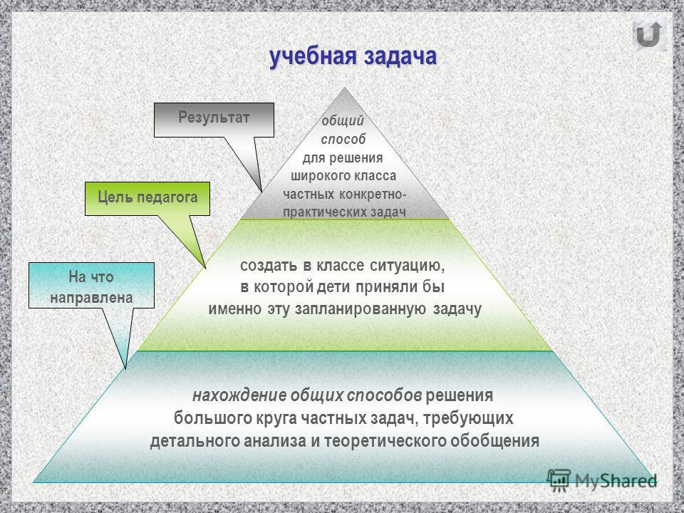 Цель педагога На что направлена Результат учебная задача учебная задача