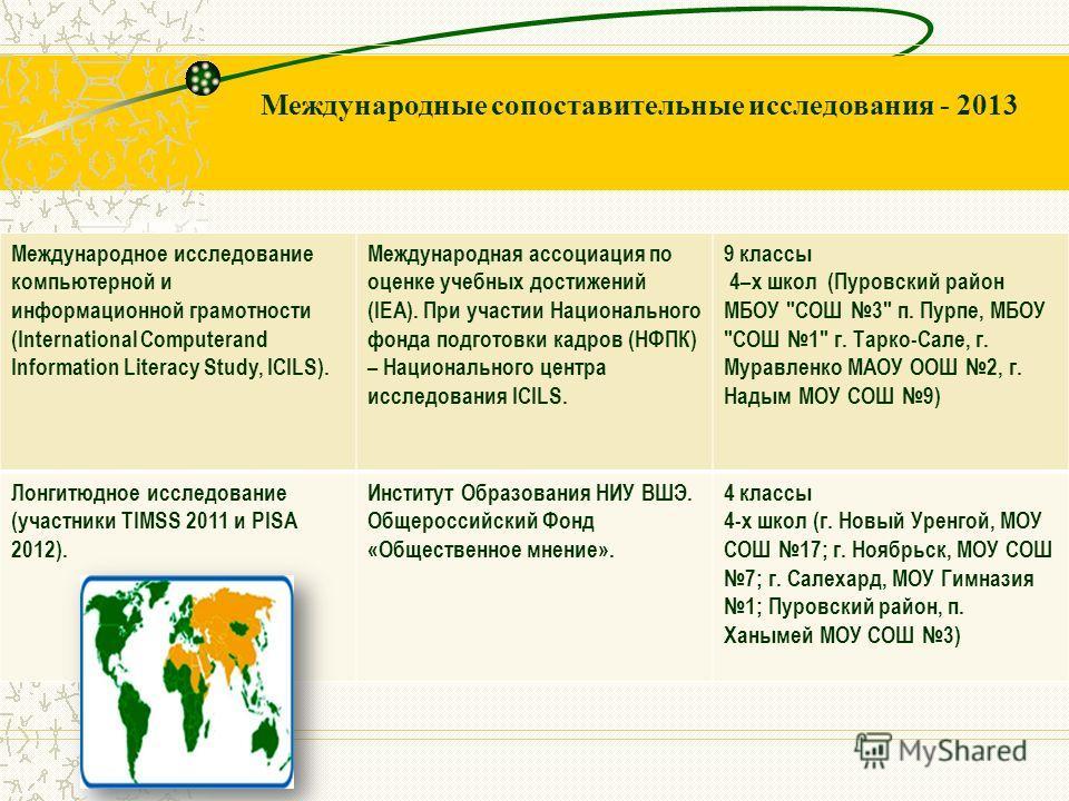 Международные сопоставительные исследования - 2013 Международное исследование компьютерной и информационной грамотности (International Computerand Information Literacy Study, ICILS). Международная ассоциация по оценке учебных достижений (IEA). При уч