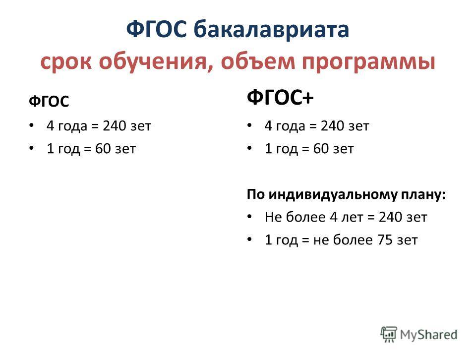 ФГОС бакалавриата срок обучения, объем программы ФГОС 4 года = 240 зет 1 год = 60 зет ФГОС+ 4 года = 240 зет 1 год = 60 зет По индивидуальному плану: Не более 4 лет = 240 зет 1 год = не более 75 зет