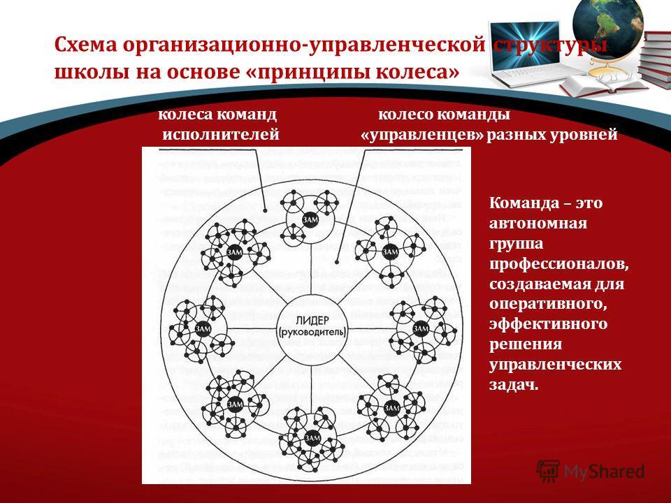 Схема организационно-управленческой структуры школы на основе «принципы колеса» колеса команд колесо команды исполнителей «управленцев» разных уровней Команда – это автономная группа профессионалов, создаваемая для оперативного, эффективного решения