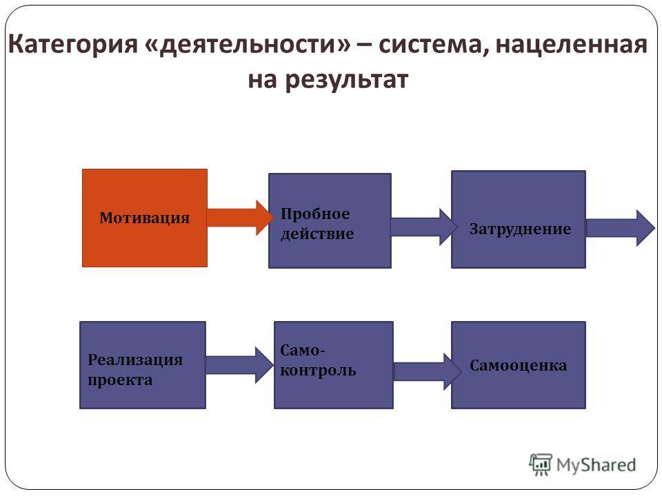 Категория « деятельности » – система, нацеленная на результат Мотивация Пробное действие Затруднение Реализация проекта Само - контроль Самооценка