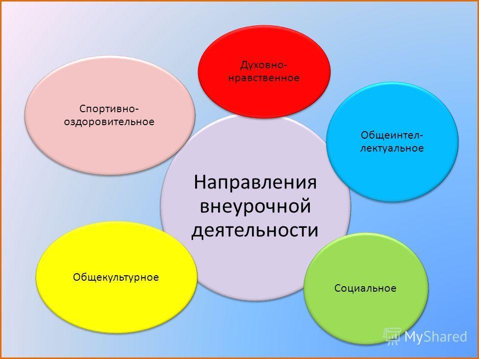 Направления внеурочной деятельности Духовно- нравственное Общеинтел- лектуальное Социальное Общекультурное Спортивно- оздоровительное