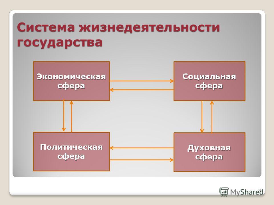 Система жизнедеятельности государства Экономическаясфера Политическаясфера Социальнаясфера Духовнаясфера 4