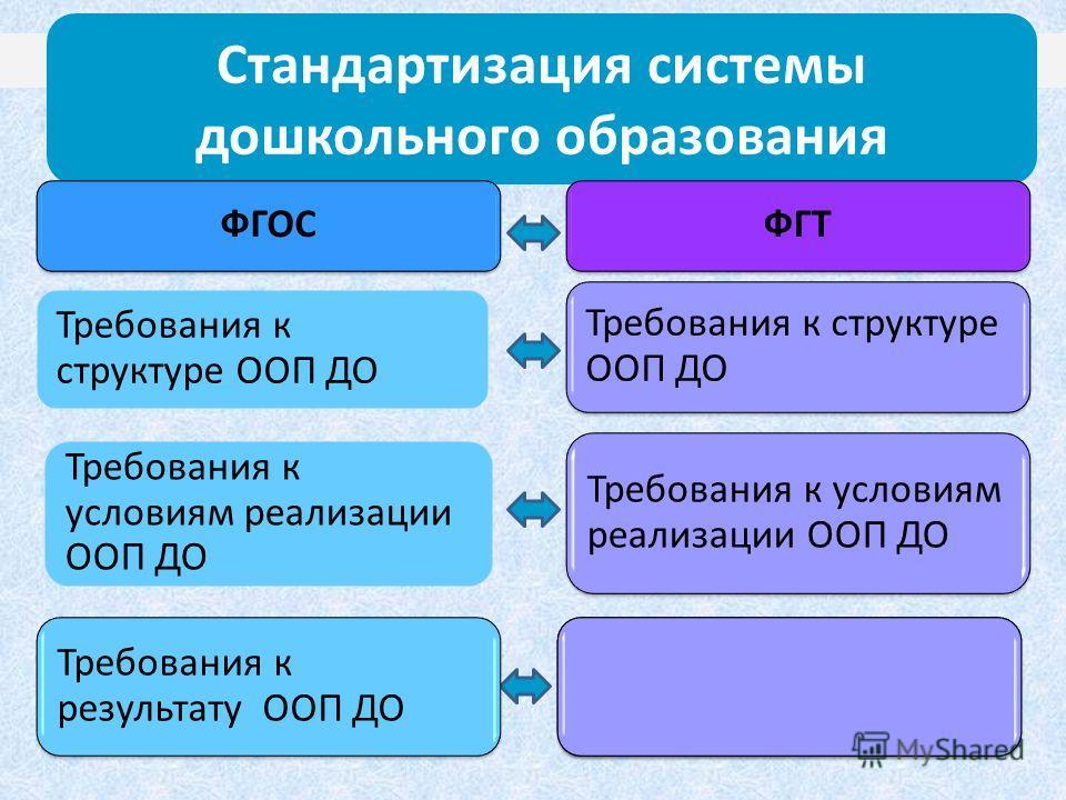3 Стандартизация системы дошкольного образования ФГТ Требования к структуре ООП ДО Требования к условиям реализации ООП ДО ФГОС Требования к условиям реализации ООП ДО Требования к результату ООП ДО Требования к структуре ООП ДО