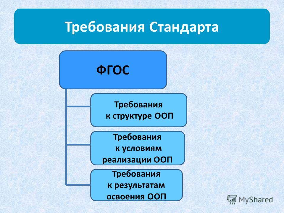 Требования Стандарта ФГОС Требования к структуре ООП Требования к условиям реализации ООП Требования к результатам освоения ООП