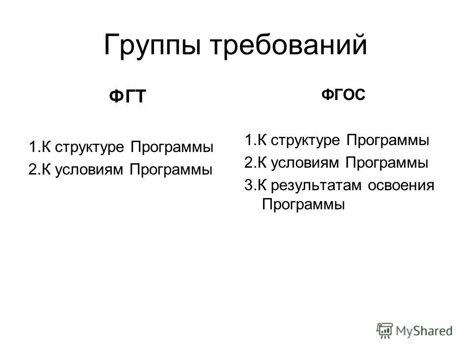 Группы требований ФГТ 1. К структуре Программы 2. К условиям Программы ФГОС 1. К структуре Программы 2. К условиям Программы 3. К результатам освоения Программы