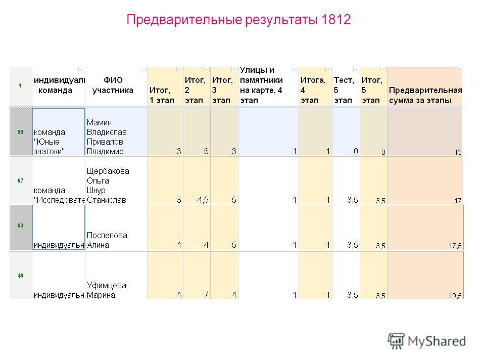 Предварительные результаты 1812