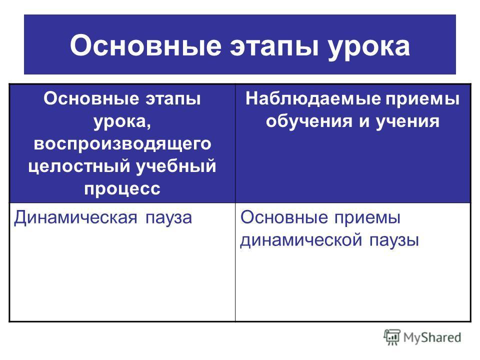 Основные этапы урока Основные этапы урока, воспроизводящего целостный учебный процесс Наблюдаемые приемы обучения и учения Динамическая пауза Основные приемы динамической паузы