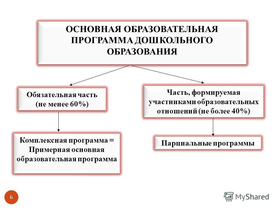 6 Обязательная часть (не менее 60%) Часть, формируемая участниками образовательных отношений (не более 40%) ОСНОВНАЯ ОБРАЗОВАТЕЛЬНАЯ ПРОГРАММА ДОШКОЛЬНОГО ОБРАЗОВАНИЯ Комплексная программа = Примерная основная образовательная программа Парциальные пр