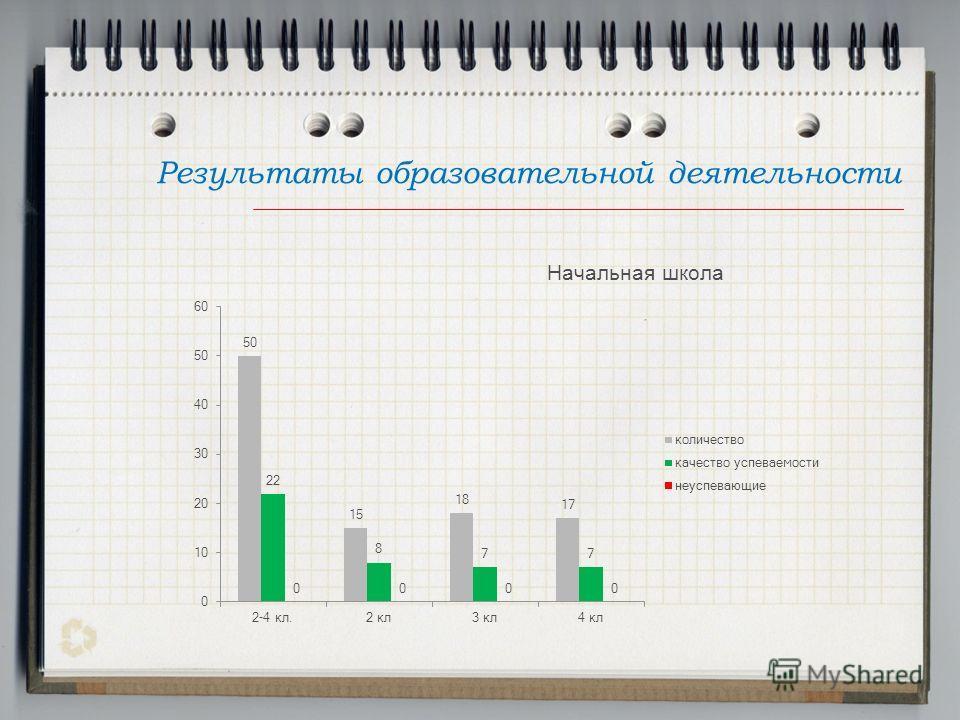 Результаты образовательной деятельности Начальная школа