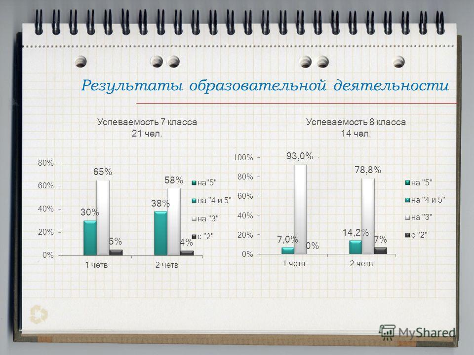 Результаты образовательной деятельности Успеваемость 7 класса 21 чел. Успеваемость 8 класса 14 чел.