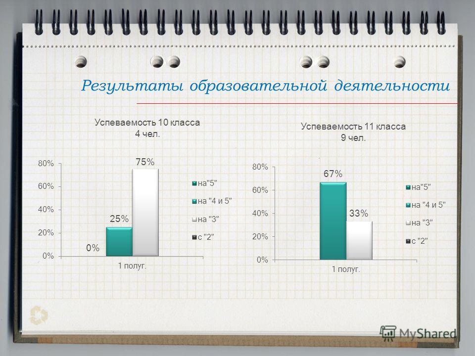 Результаты образовательной деятельности Успеваемость 10 класса 4 чел. Успеваемость 11 класса 9 чел.