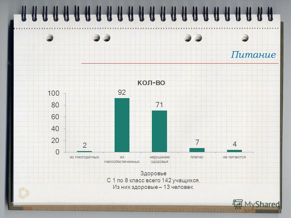 Питание Здоровье С 1 по 8 класс всего 142 учащихся. Из них здоровые – 13 человек.