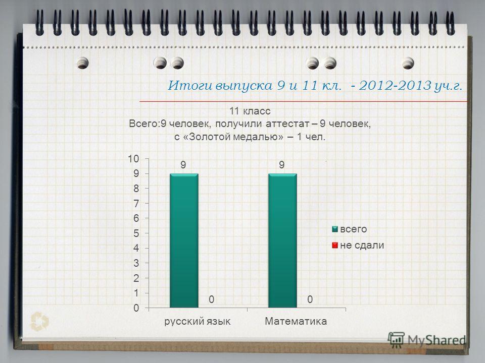 Итоги выпуска 9 и 11 кл. - 2012-2013 уч.г. 11 класс Всего:9 человек, получили аттестат – 9 человек, с «Золотой медалью» – 1 чел.