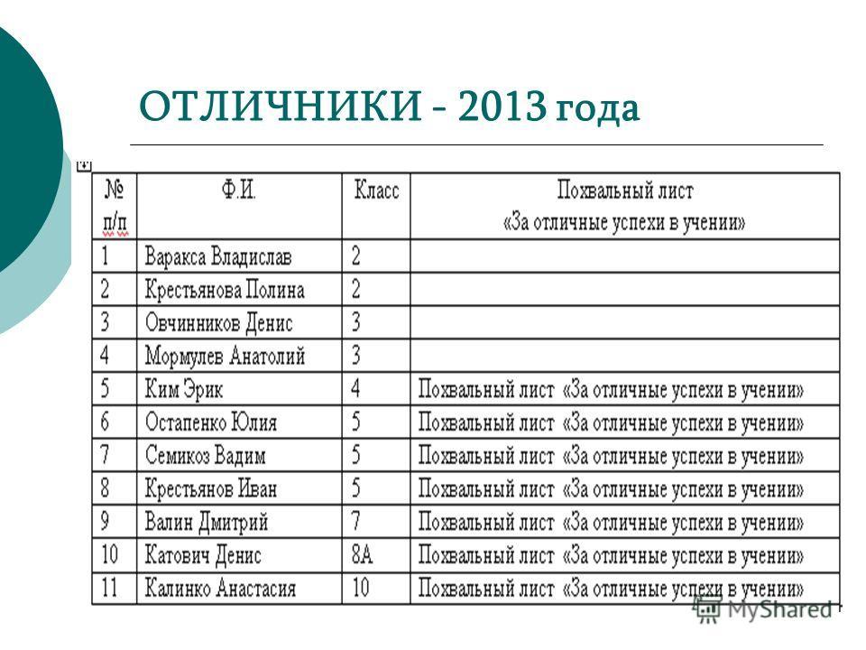ОТЛИЧНИКИ - 2013 года