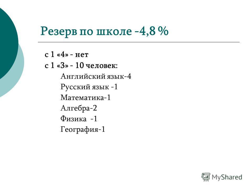 Резерв по школе -4,8 % с 1 «4» - нет с 1 «3» - 10 человек: Английский язык-4 Русский язык -1 Математика-1 Алгебра-2 Физика -1 География-1